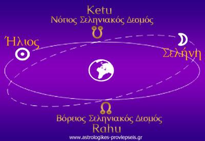 Οι Σεληνιακοί Δεσμοί Rahu Ketu